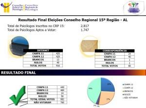 Resultado Final CRP-15
